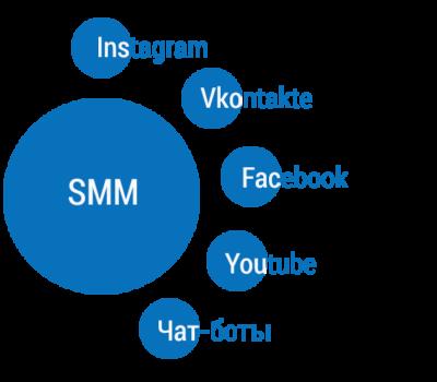 Услуга по созданию и продвижению группы в соцсетях SMM