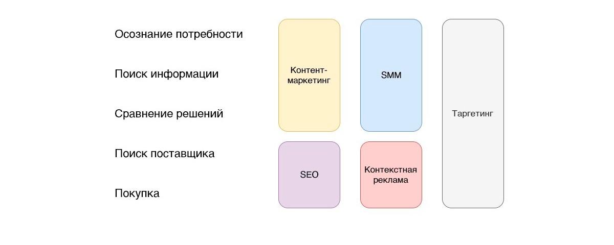этапы созревания клиента